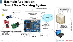 Smart solar panel