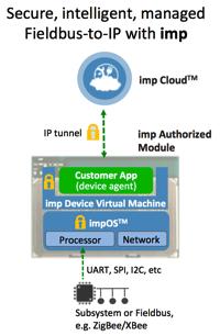 Fieldbus to IP
