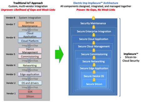 Security integration v3